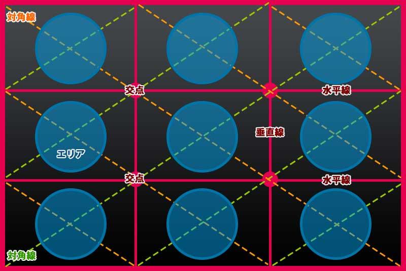 三分割法イメージ図