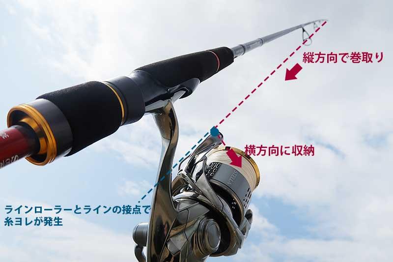 スピニングタックル・糸ヨレの図解