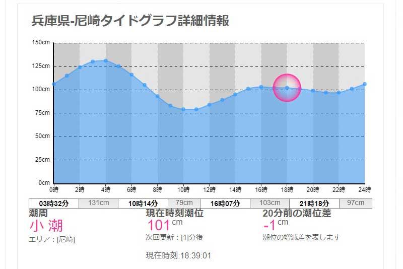 尼崎のタイドグラフ